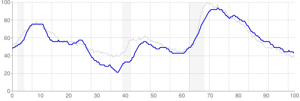 Connecticut monthly unemployment rate chart from 1990 to August 2018